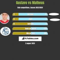 Gustavo vs Matheus h2h player stats