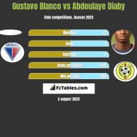 Gustavo Blanco vs Abdoulaye Diaby h2h player stats