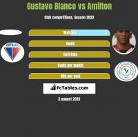 Gustavo Blanco vs Amilton h2h player stats