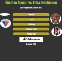 Gustavo Blanco vs Atiba Hutchinson h2h player stats