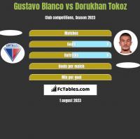Gustavo Blanco vs Dorukhan Tokoz h2h player stats
