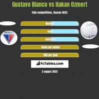 Gustavo Blanco vs Hakan Ozmert h2h player stats