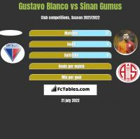 Gustavo Blanco vs Sinan Gumus h2h player stats