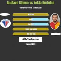 Gustavo Blanco vs Yekta Kurtulus h2h player stats