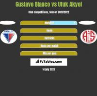 Gustavo Blanco vs Ufuk Akyol h2h player stats