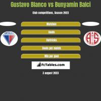 Gustavo Blanco vs Bunyamin Balci h2h player stats