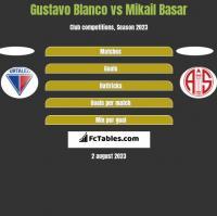 Gustavo Blanco vs Mikail Basar h2h player stats