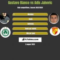Gustavo Blanco vs Adis Jahovic h2h player stats