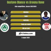 Gustavo Blanco vs Arouna Kone h2h player stats