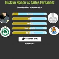 Gustavo Blanco vs Carlos Fernandez h2h player stats