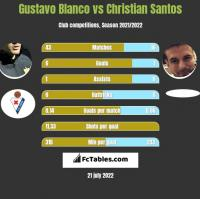 Gustavo Blanco vs Christian Santos h2h player stats