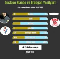 Gustavo Blanco vs Erdogan Yesilyurt h2h player stats
