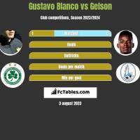 Gustavo Blanco vs Gelson h2h player stats
