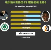 Gustavo Blanco vs Mamadou Kone h2h player stats