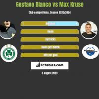 Gustavo Blanco vs Max Kruse h2h player stats