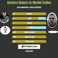 Gustavo Blanco vs Mevlut Erdinc h2h player stats