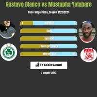 Gustavo Blanco vs Mustapha Yatabare h2h player stats