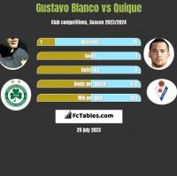 Gustavo Blanco vs Quique h2h player stats