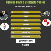 Gustavo Blanco vs Renato Santos h2h player stats