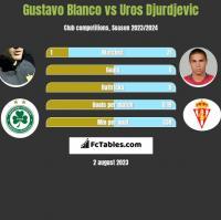 Gustavo Blanco vs Uros Djurdjevic h2h player stats