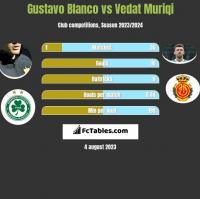 Gustavo Blanco vs Vedat Muriqi h2h player stats