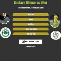 Gustavo Blanco vs Vitor h2h player stats