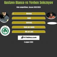 Gustavo Blanco vs Yevhen Seleznyov h2h player stats