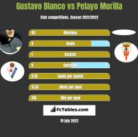 Gustavo Blanco vs Pelayo Morilla h2h player stats
