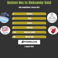 Gustavo Bou vs Aleksandar Katai h2h player stats