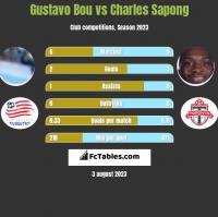 Gustavo Bou vs Charles Sapong h2h player stats