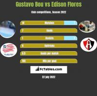 Gustavo Bou vs Edison Flores h2h player stats