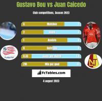 Gustavo Bou vs Juan Caicedo h2h player stats