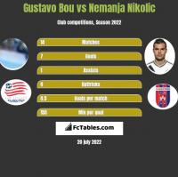Gustavo Bou vs Nemanja Nikolic h2h player stats