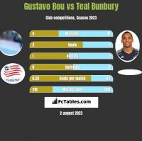Gustavo Bou vs Teal Bunbury h2h player stats