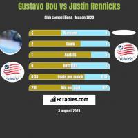 Gustavo Bou vs Justin Rennicks h2h player stats