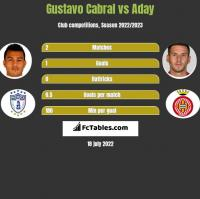 Gustavo Cabral vs Aday h2h player stats