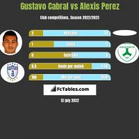Gustavo Cabral vs Alexis Perez h2h player stats