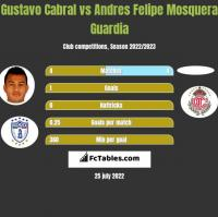 Gustavo Cabral vs Andres Felipe Mosquera Guardia h2h player stats
