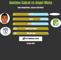 Gustavo Cabral vs Angel Mena h2h player stats