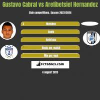 Gustavo Cabral vs Arelibetsiel Hernandez h2h player stats