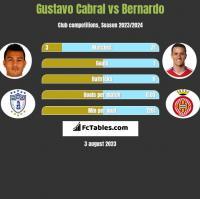 Gustavo Cabral vs Bernardo h2h player stats