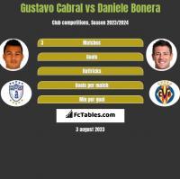 Gustavo Cabral vs Daniele Bonera h2h player stats