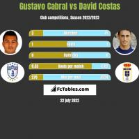 Gustavo Cabral vs David Costas h2h player stats
