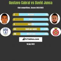 Gustavo Cabral vs David Junca h2h player stats