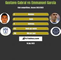 Gustavo Cabral vs Emmanuel Garcia h2h player stats