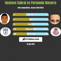 Gustavo Cabral vs Fernando Navarro h2h player stats