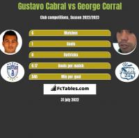 Gustavo Cabral vs George Corral h2h player stats