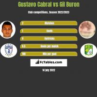 Gustavo Cabral vs Gil Buron h2h player stats