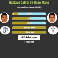 Gustavo Cabral vs Hugo Mallo h2h player stats
