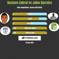 Gustavo Cabral vs Jaine Barreiro h2h player stats